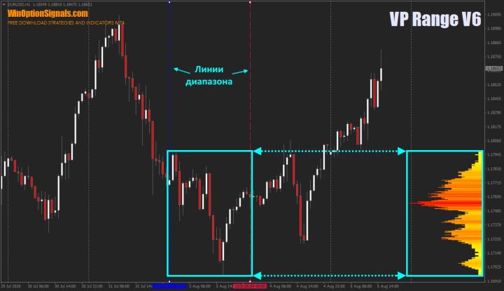 диапазон профиля рынка