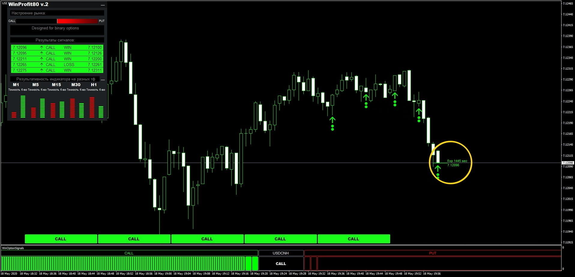 Индикатор win-80 - покупка опциона call