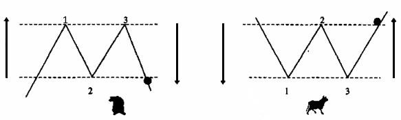 Двойные вершины и основания