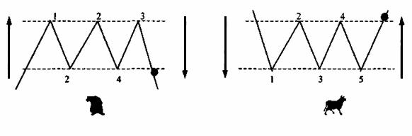 Тройные вершины и основания