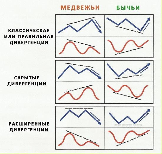 Примеры дивергенций