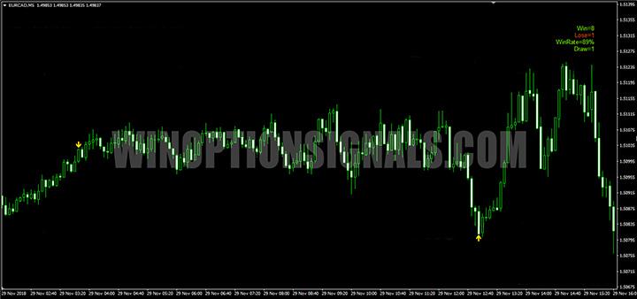 Пример сигналов индикатора 2