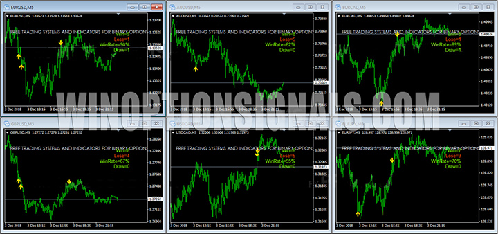 установка индикатора на валютные пары