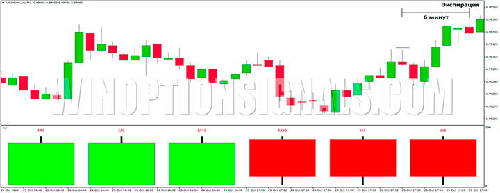 USD/CHF Profit