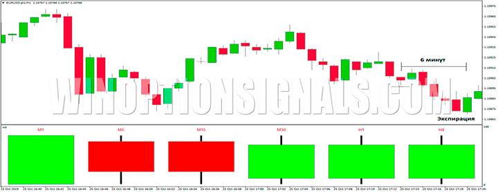 EUR/USD Profit