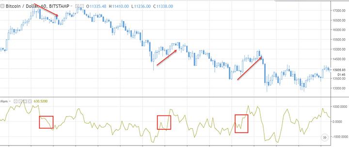 график индикатора momentum