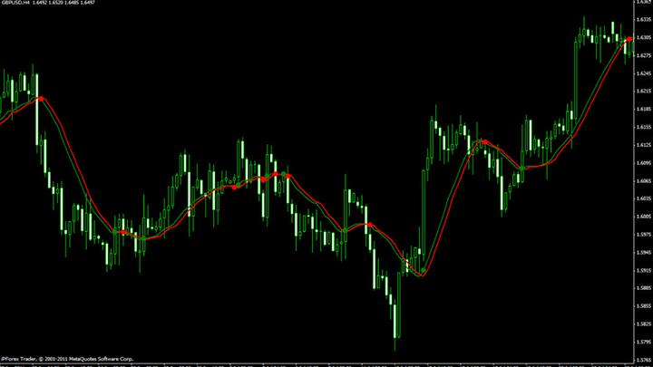 график индикатора Q2MA
