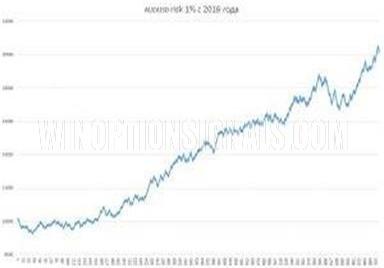 Результаты по паре AUD/USD