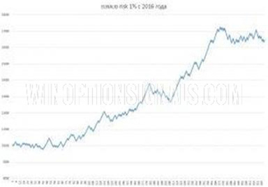 Результаты по паре EUR/AUD