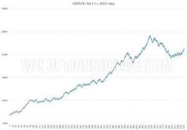 Результаты по паре USD/CHF