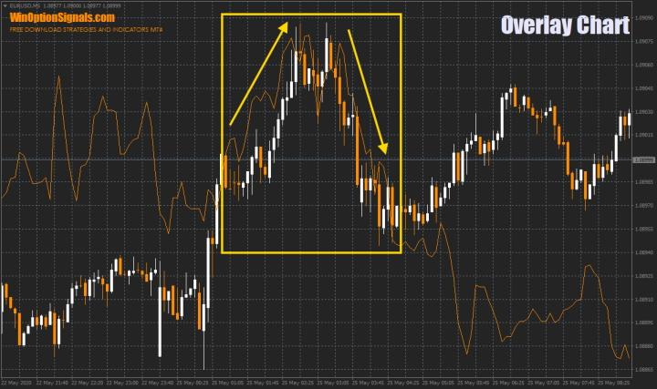 пример торговли по корреляции