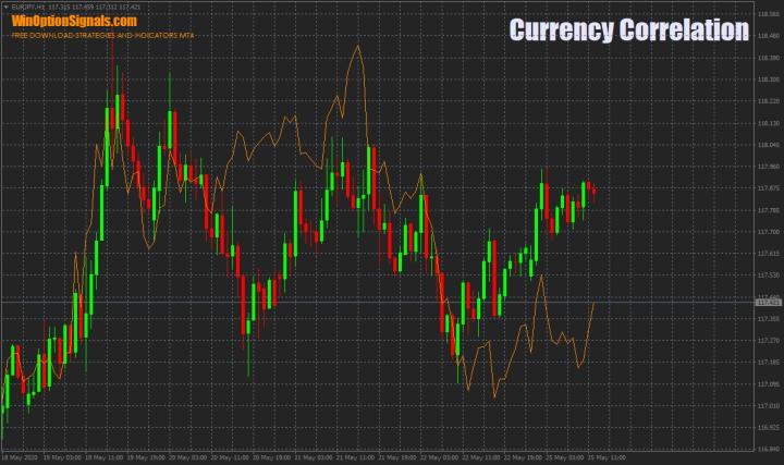 корреляция USD/JPY и EUR/JPY