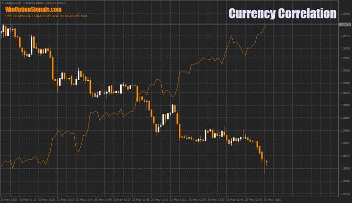 корреляция EUR/USD и USD/CHF