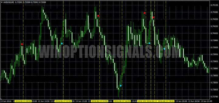 Третий пример сигнала индикатора Super Point
