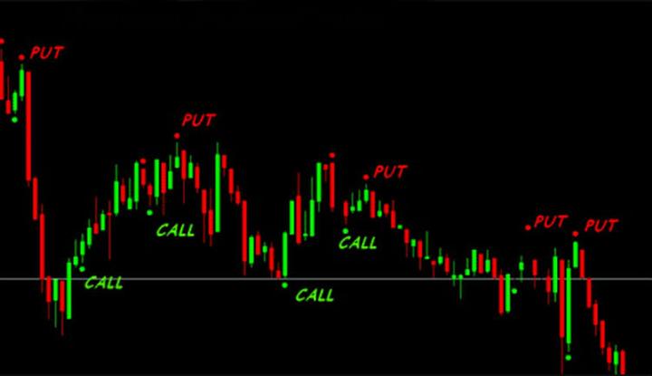 график Six Seconds Trades