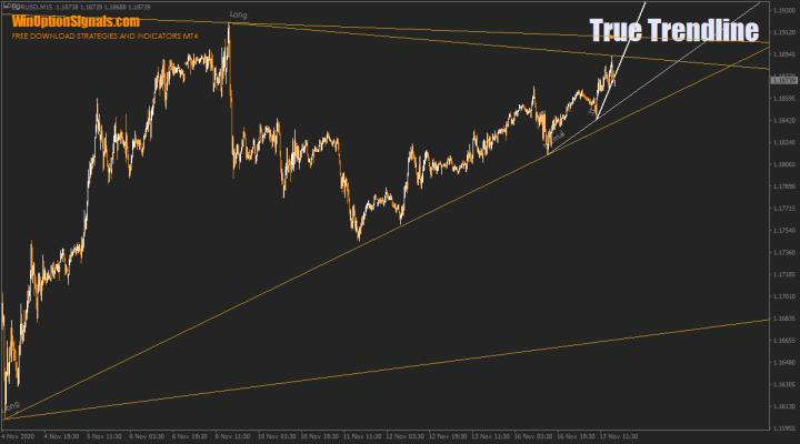 Индикатор True Trendline