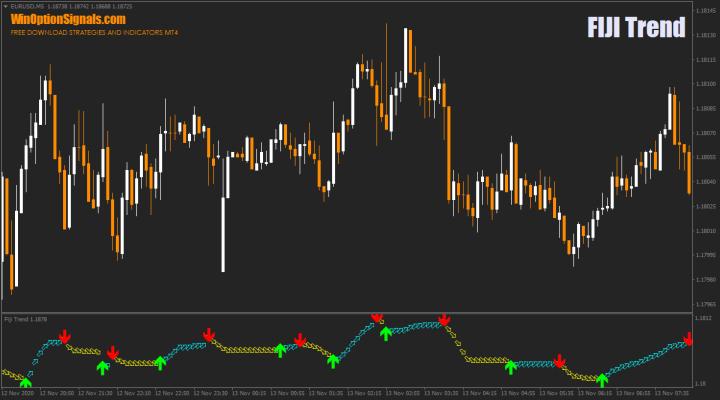 Индикатор FIJI Trend