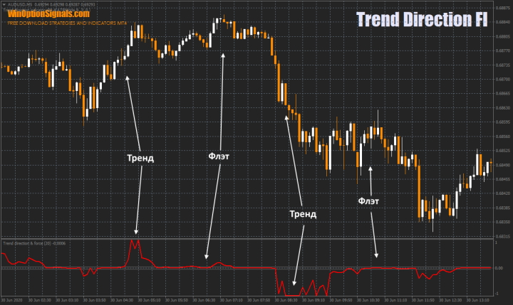 Индикатор Trend Direction FI для определения флэта