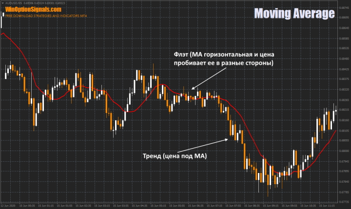Индикатор Moving Average для определения флэта