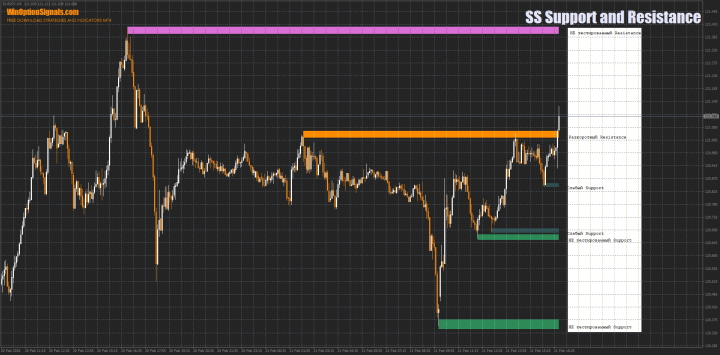 Индикатор SS Support and Resistance