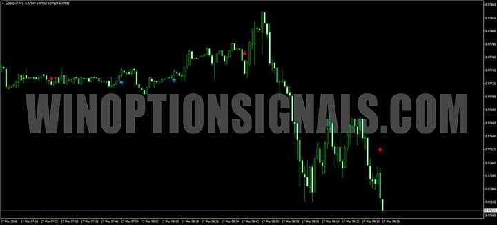 График WPRSI_Signal