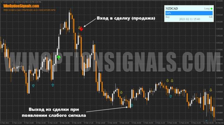 торговля на форекс с Trade Confirmed Indicator