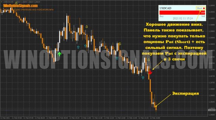 опционы put c Trade Confirmed Indicator