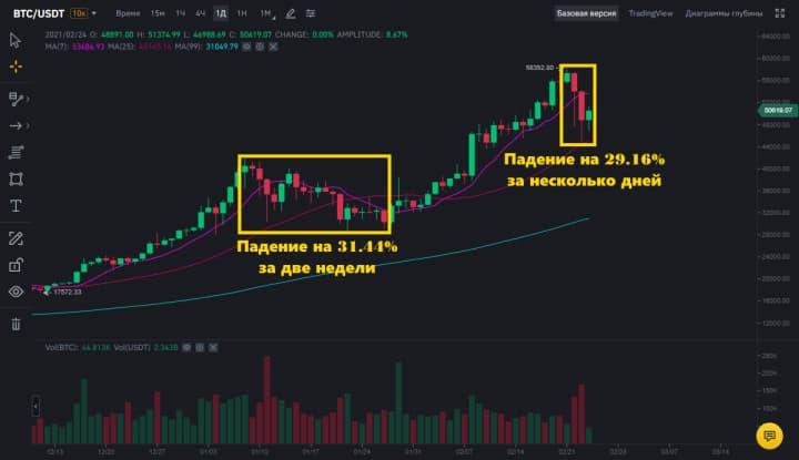 Коррекции биткоина в 2021 году