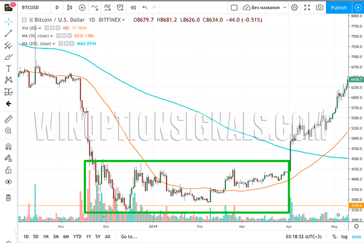 Минимальные позиции Bitcoin