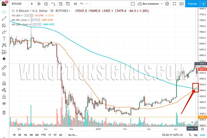 Золотое пересечение на графике Bitcoin
