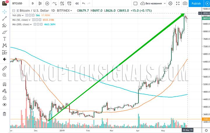 Рост Bitcoin до 9000$