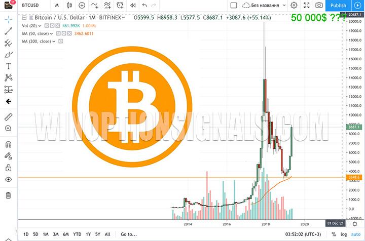 Дойдет ли Bitcoin до 50000$