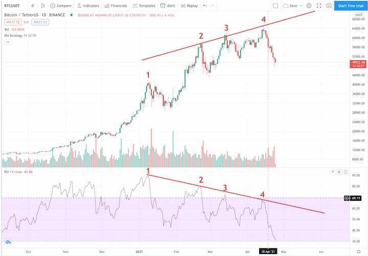 Падение bitcoin 2021