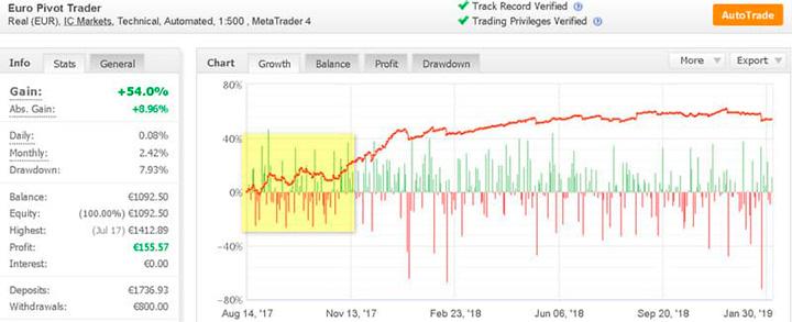 Euro Pivot Trader