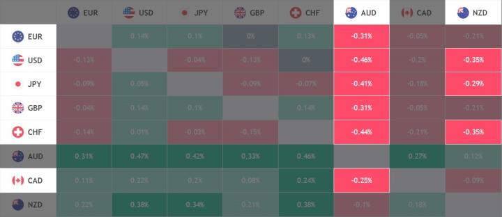 Отсортированные активы на тепловой карте для валют
