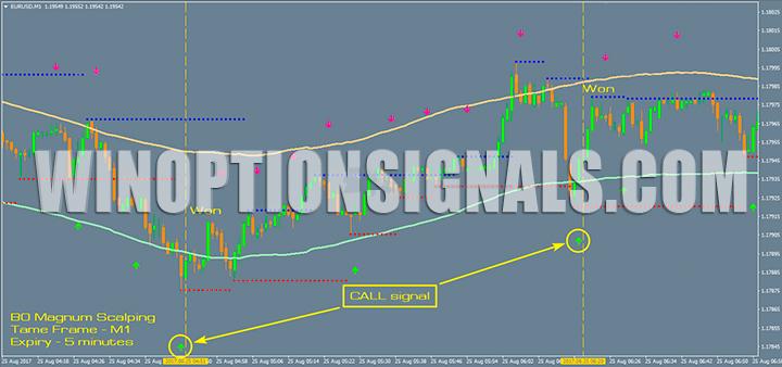 Call сигнал на графике