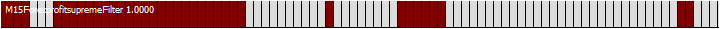 индикатор Forex Profit Supreme Filter