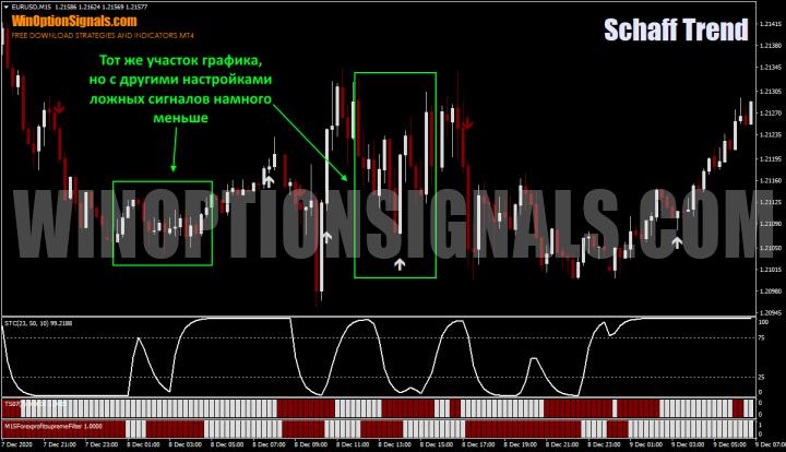сигналы в стратегии бинарных опционов на час