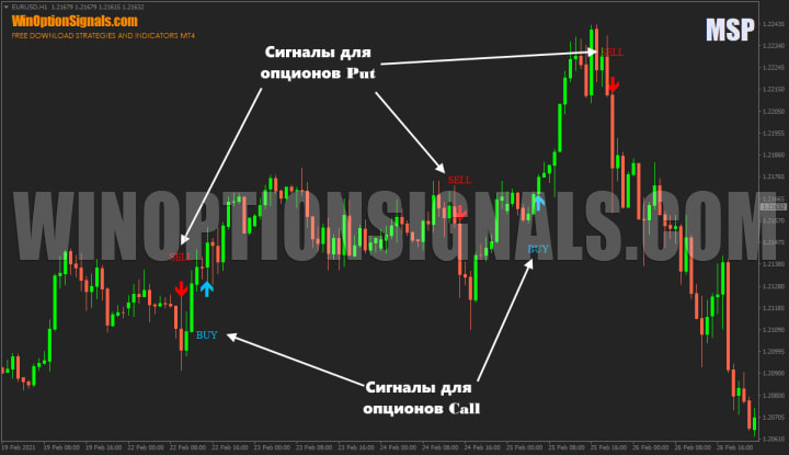 сигналы от индикатора MSP Indicator