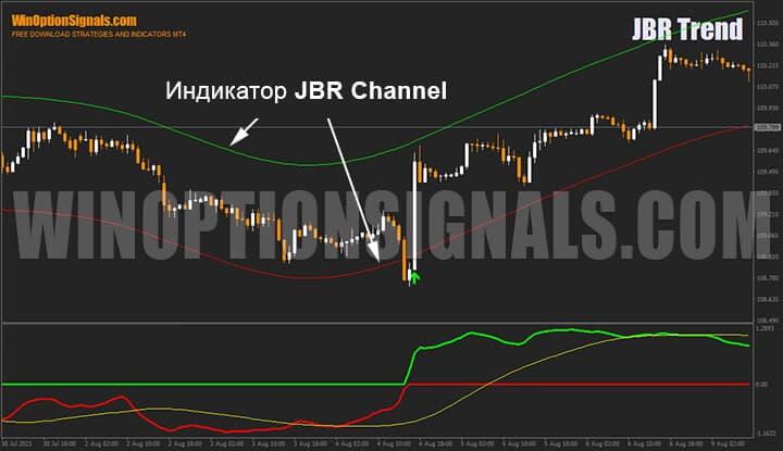 Индикатор стратегии для бинарных опционов JBR Channel