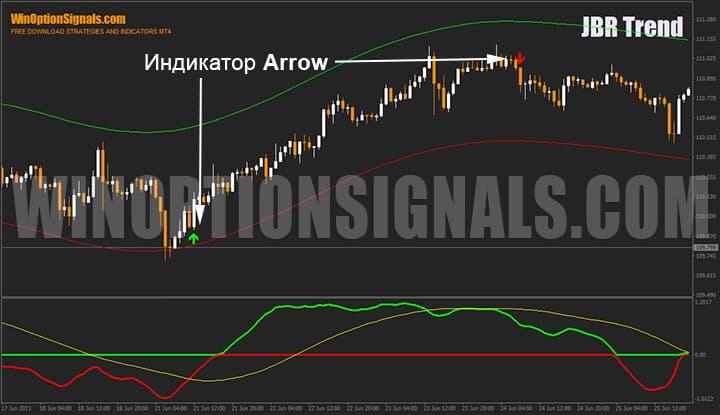 Индикатор Arrow стратегии для бинарных опционов JBR Trend