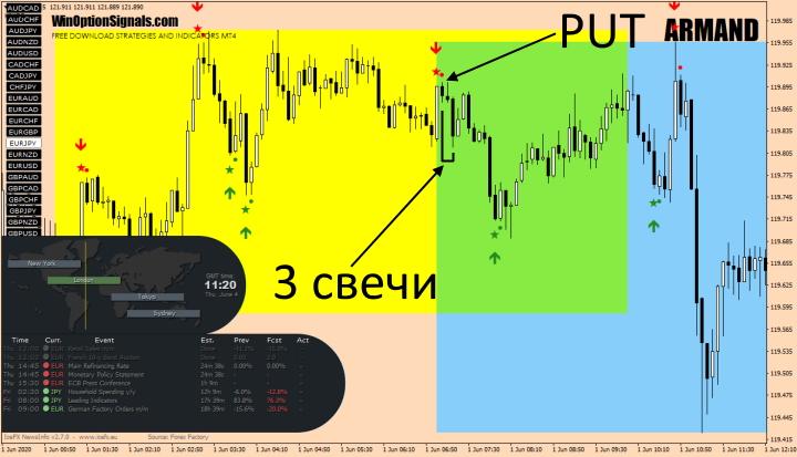 Опцион Put по торговой системе ARMAND