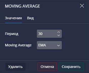 Moving Average в Pocket Option