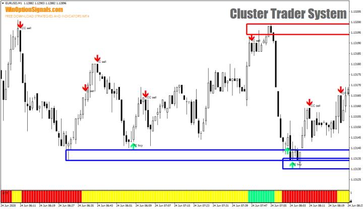 Стратегия Cluster Trader System