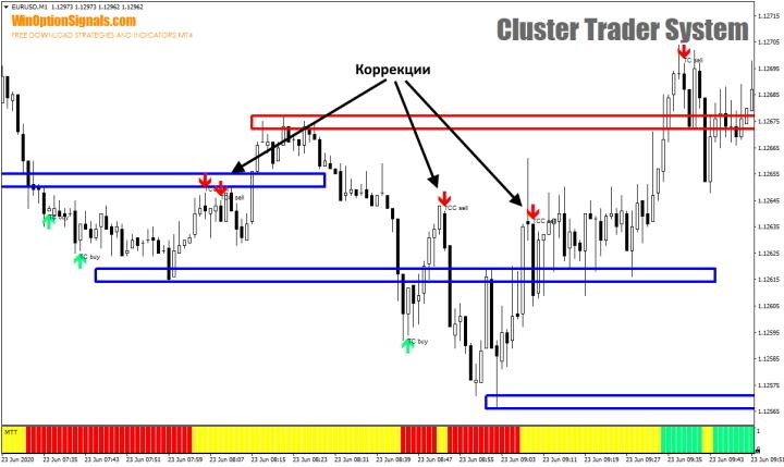 Коррекции Cluster Trader System