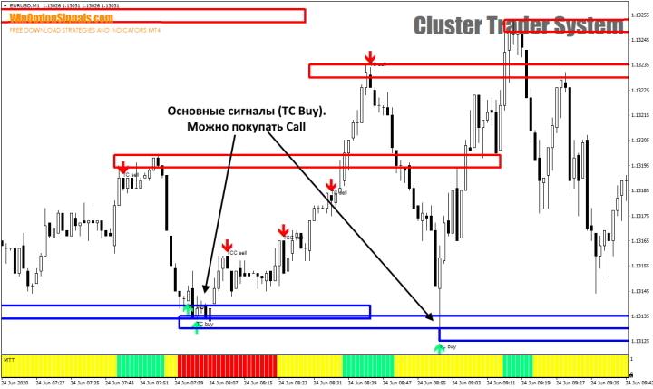 Сигналы CALL от Cluster Trader System