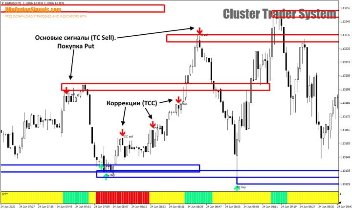 Сигналы Put от Cluster Trader System