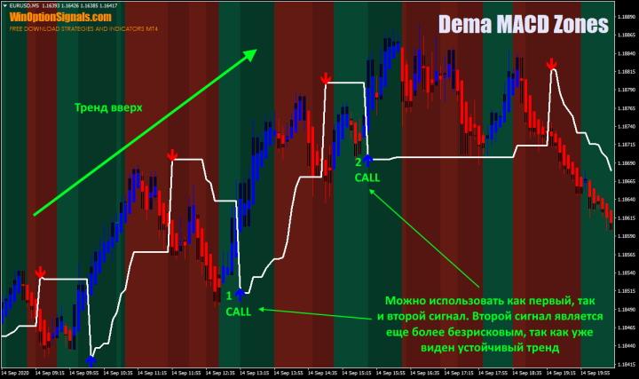 Опционы Call по стратегии Dema MACD Zones