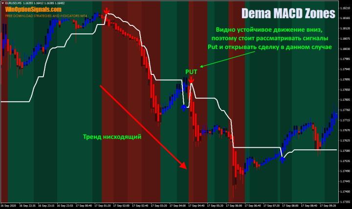 Опционы Put по стратегии Dema MACD Zones