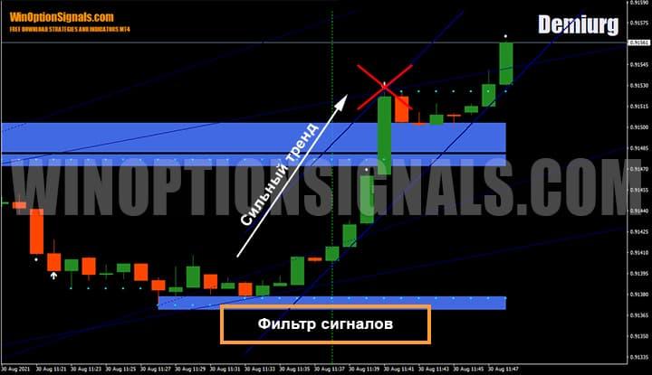 Фильтр сигналов стратегии для бинарных опционов Demiurg